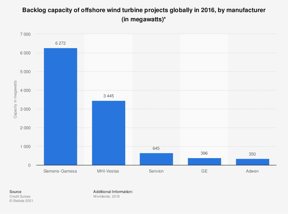 Statistic: Backlog capacity of offshore wind turbine projects globally in 2016, by manufacturer (in megawatts)*   Statista