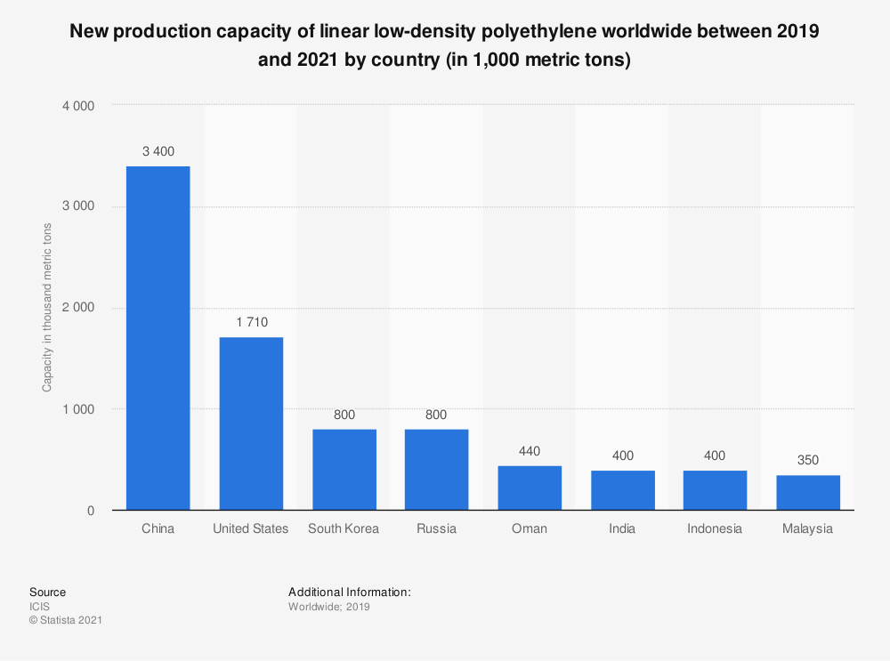 Statistic: New production capacity of linear low-density polyethylene worldwide between 2019 and 2021 by country (in 1,000 metric tons) | Statista