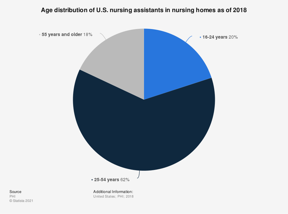 Statistic: Age distribution of U.S. nursing assistants in nursing homes as of 2016 | Statista