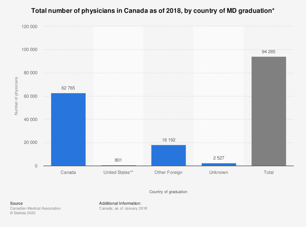 Statistic: Total number of physicians in Canada as of 2018, by country of MD graduation* | Statista