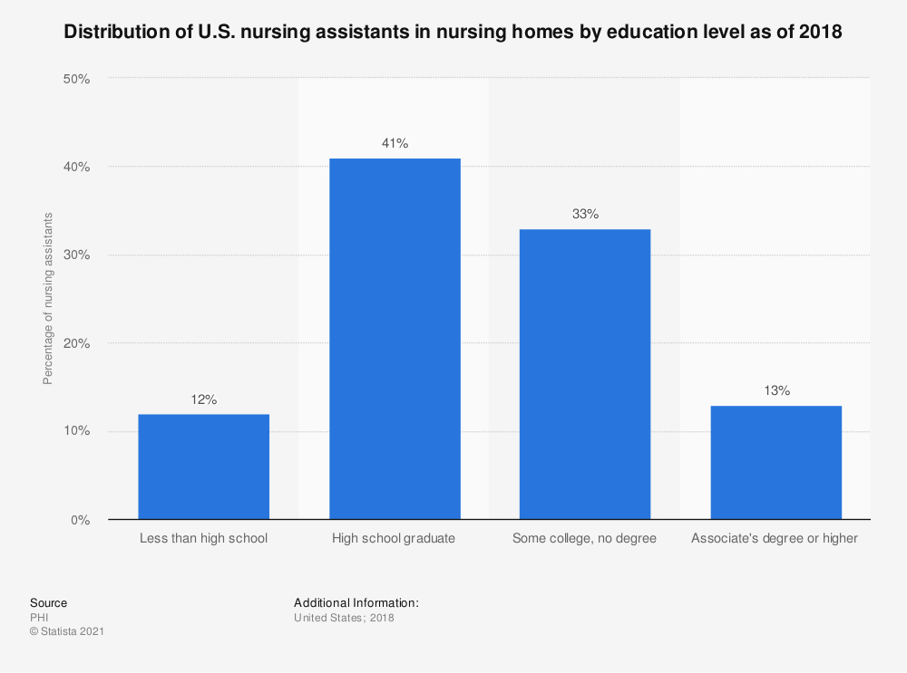 Statistic: Distribution of U.S. nursing assistants in nursing homes by education level as of 2016 | Statista