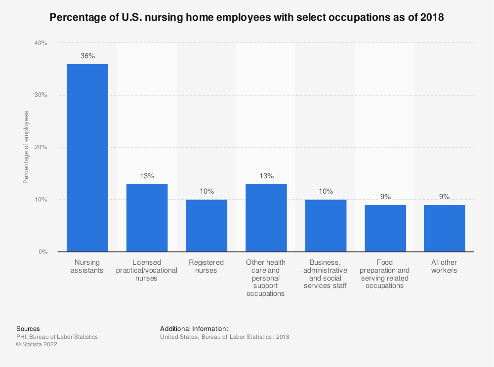 Statistic: Percentage of U.S. nursing home employees with select occupations as of 2016 | Statista