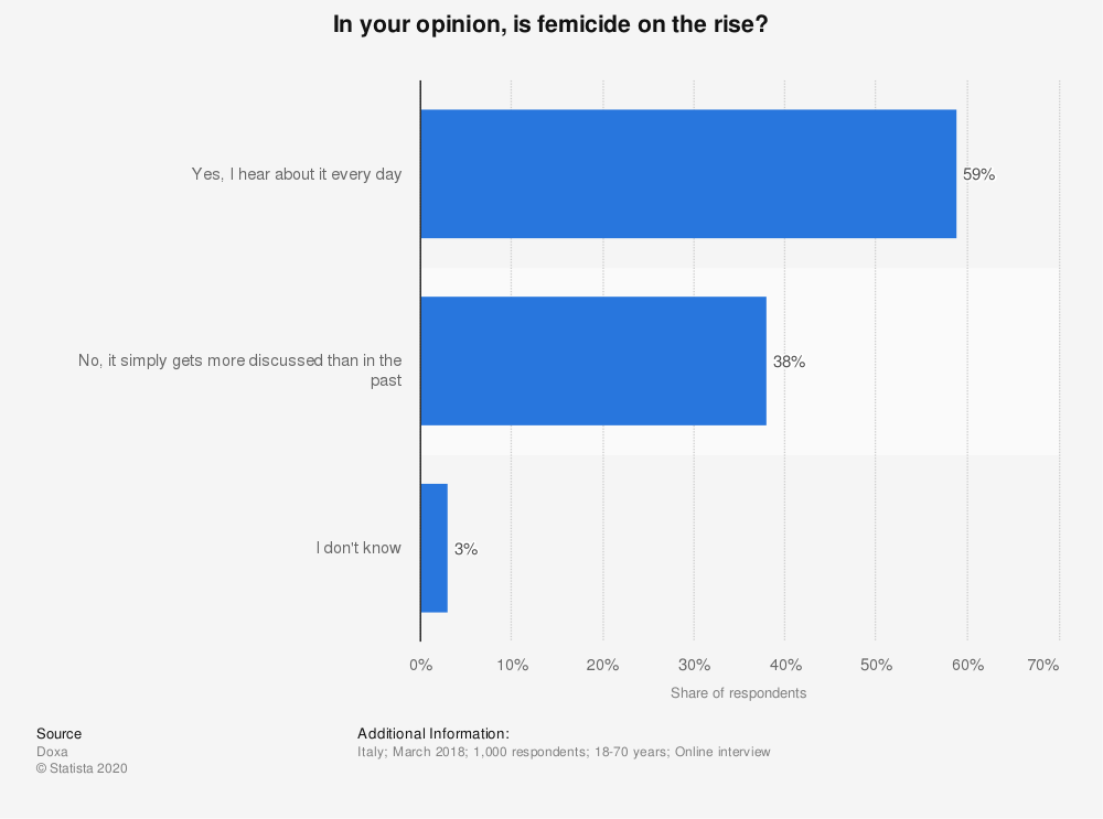 Statistic: In your opinion, is femicide on the rise? | Statista