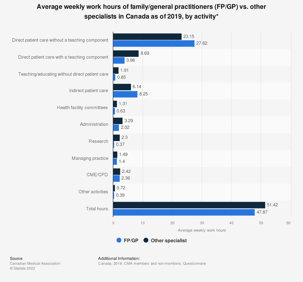 Statistic: Average weekly work hours of family/general practitioners (FP/GP) vs. other specialists in Canada as of 2017, by activity* | Statista