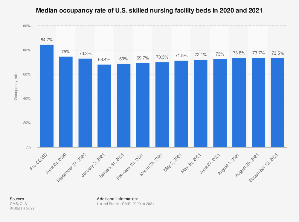 Statistic: Median occupancy percentage of U.S. skilled nursing facility beds in 2014 and 2018* | Statista