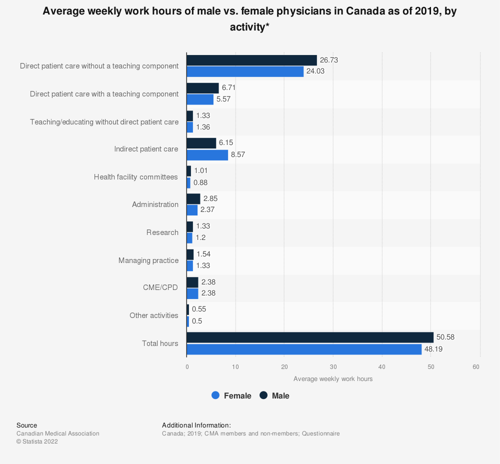 Statistic: Average weekly work hours of male vs. female physicians in Canada as of 2017, by activity* | Statista