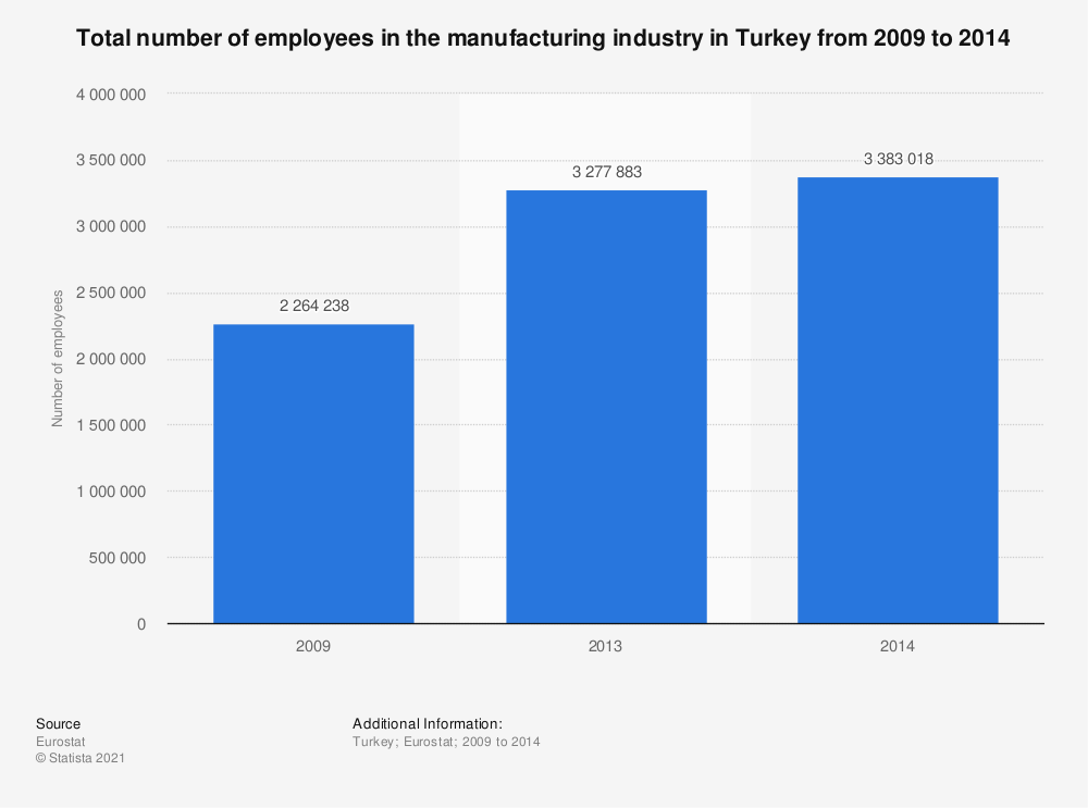 Statistic: Total number of employees in the manufacturing industry in Turkey from 2009 to 2014 | Statista