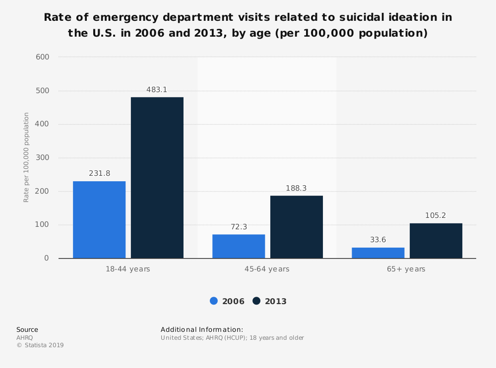 Statistic: Rate of emergency department visits related to suicidal ideation in the U.S. in 2006 and 2013, by age (per 100,000 population) | Statista