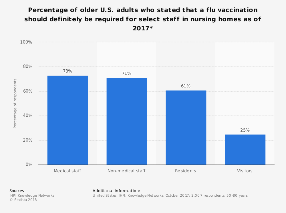 Statistic: Percentage of older U.S. adults who stated that a flu vaccination should definitely be required for select staff in nursing homes as of 2017* | Statista