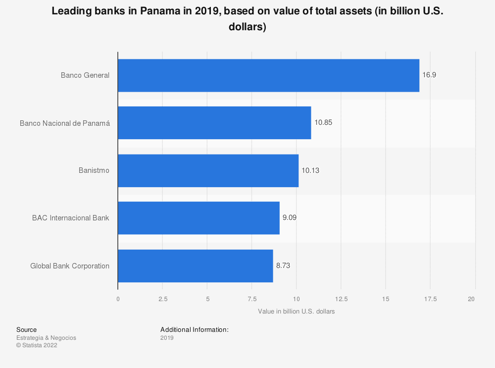 Statistic: Leading banks in Panama in 2017, based on value of total assets (in billion U.S. dollars) | Statista