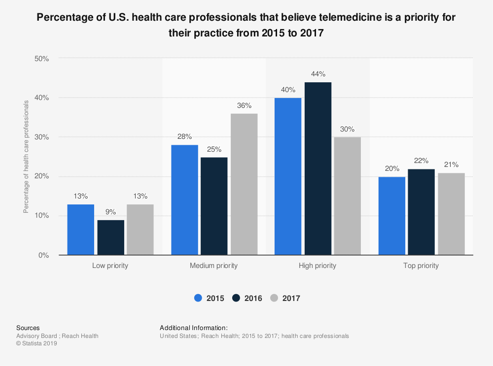 Statistic: Percentage of U.S. health care professionals that believe telemedicine is a priority for their practice from 2015 to 2017 | Statista