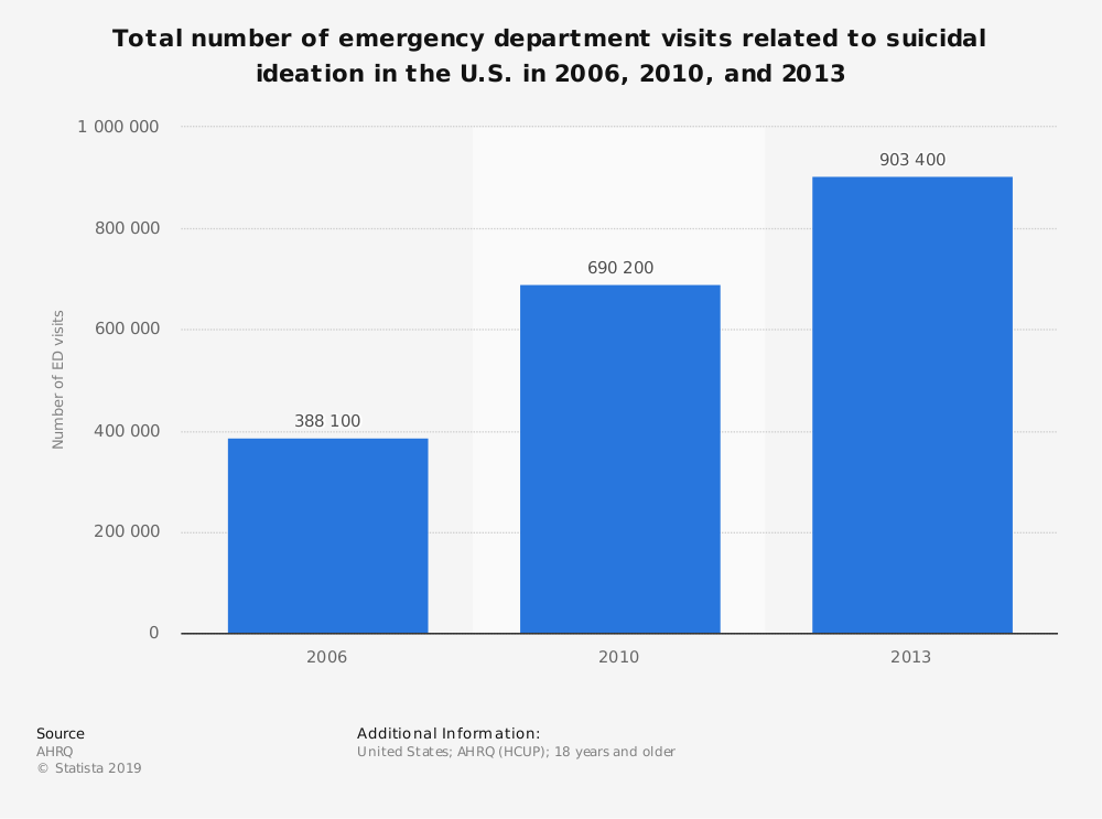 Statistic: Total number of emergency department visits related to suicidal ideation in the U.S. in 2006, 2010, and 2013 | Statista