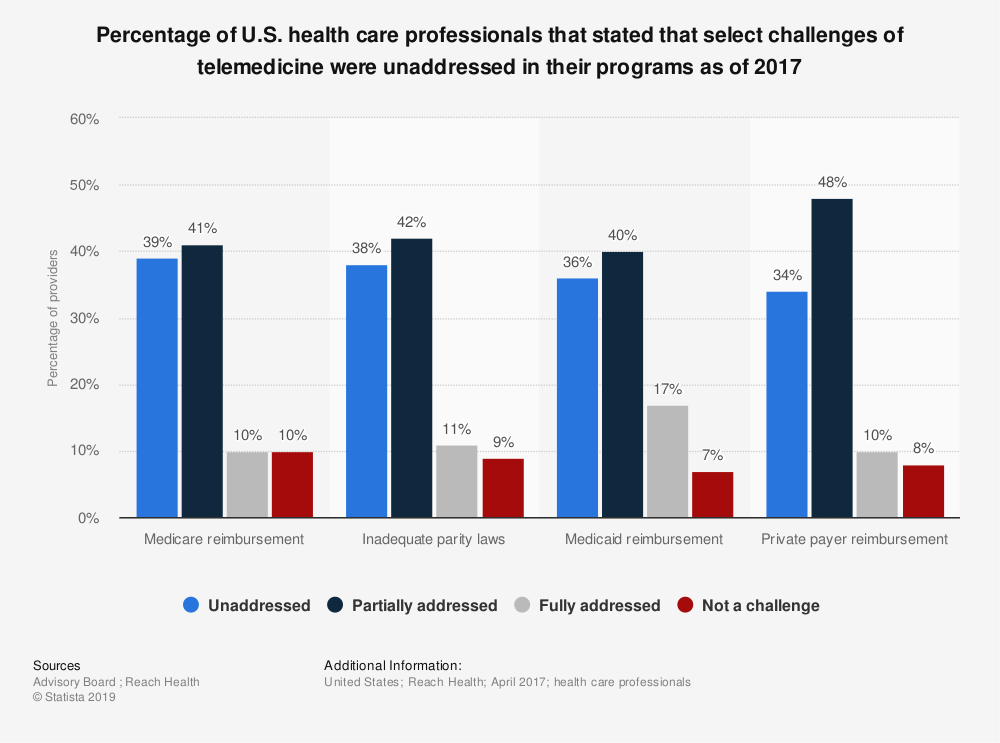 Statistic: Percentage of U.S. health care professionals that stated that select challenges of telemedicine were unaddressed in their programs as of 2017 | Statista