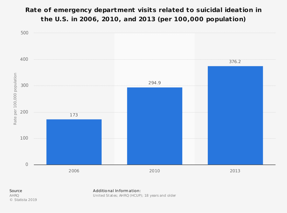 Statistic: Rate of emergency department visits related to suicidal ideation in the U.S. in 2006, 2010, and 2013 (per 100,000 population) | Statista