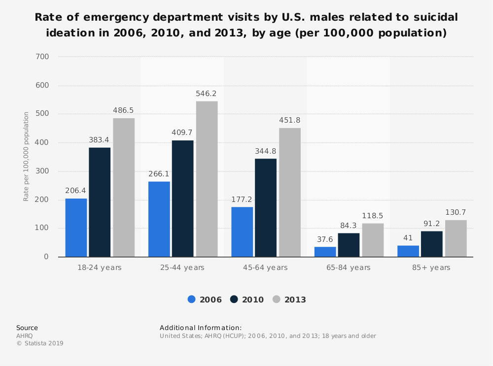 Statistic: Rate of emergency department visits by U.S. males related to suicidal ideation in 2006, 2010, and 2013, by age (per 100,000 population) | Statista