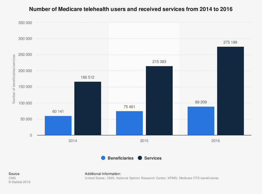 Statistic: Number of Medicare telehealth users and received services from 2014 to 2016 | Statista