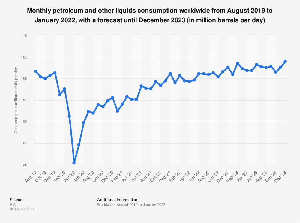 Statistic: Monthly petroleum and other liquids consumption worldwide from 2019 to 2020, with a forecast for 2021 (in million barrels per day) | Statista