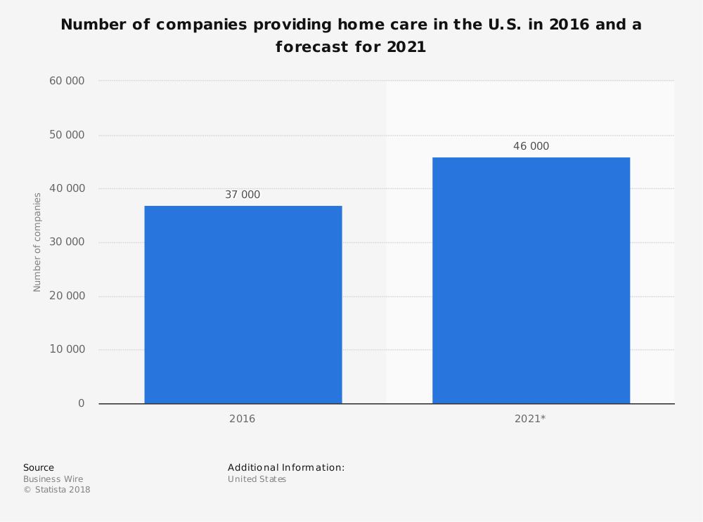 Statistic: Number of companies providing home care in the U.S. in 2016 and a forecast for 2021 | Statista