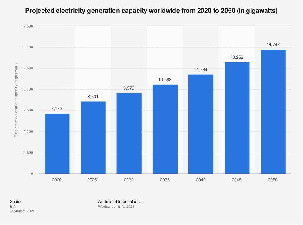 Statistic: Projected electricity generation capacity worldwide from 2018 to 2050, by energy source (in gigawatts) | Statista