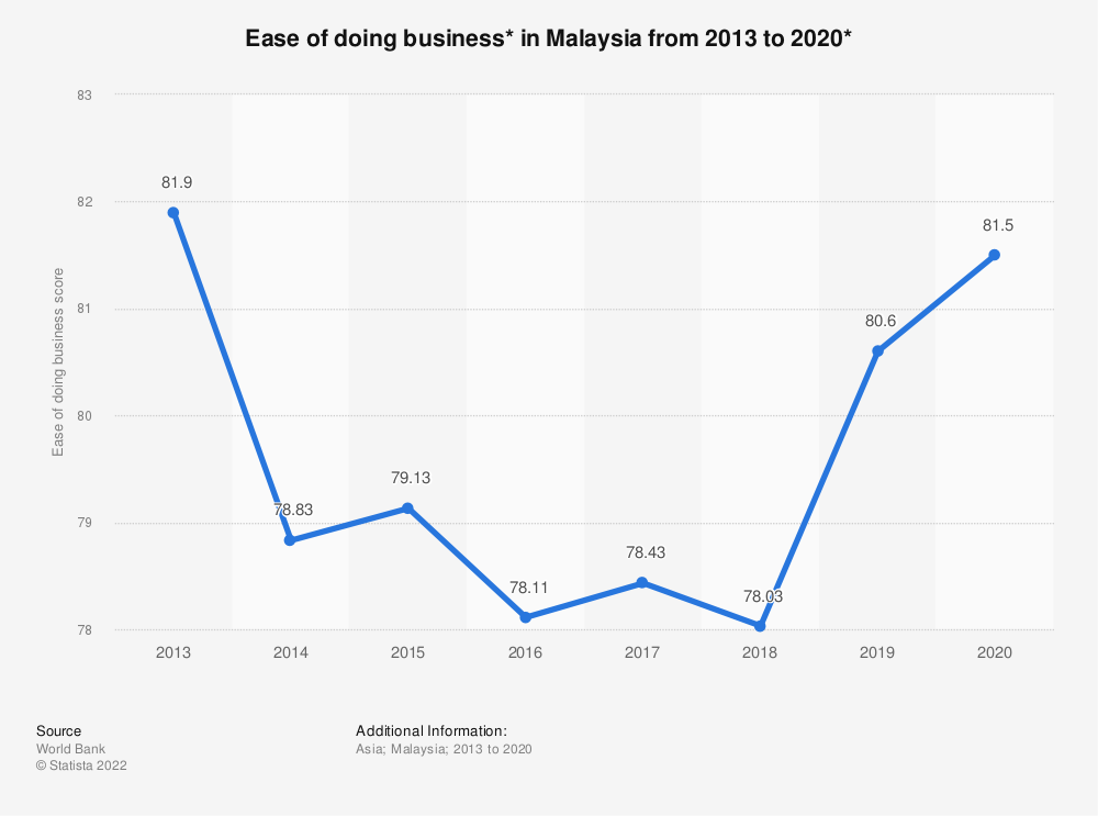Statistic: Ease of doing business* in Malaysia from 2013 to 2019 | Statista