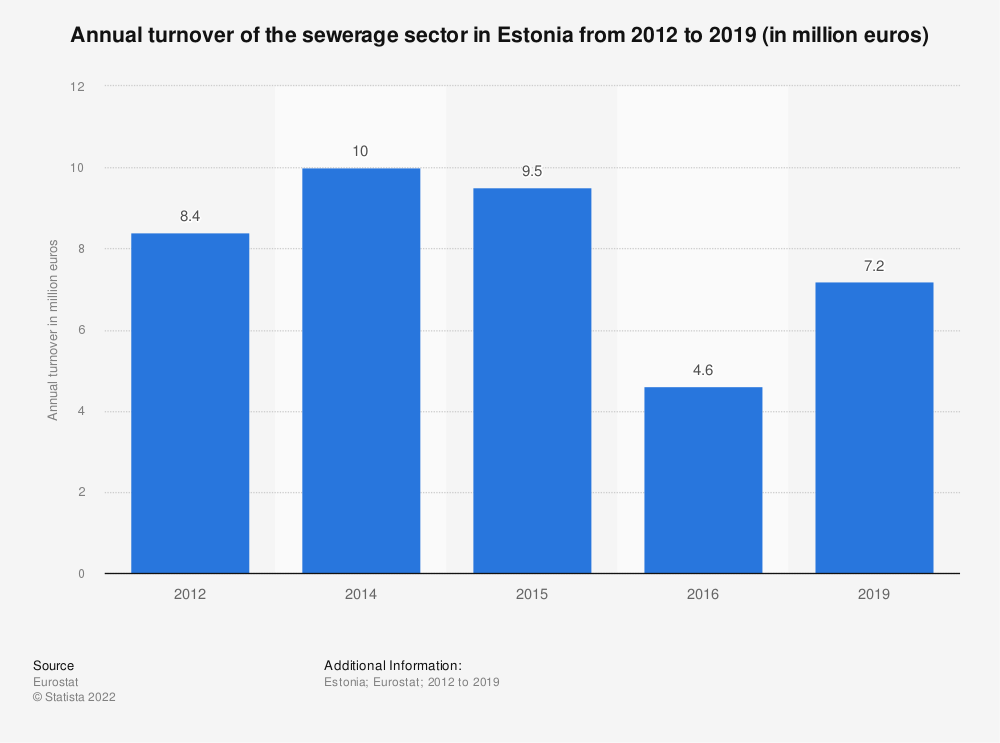 Statistic: Annual turnover of the sewerage sector in Estonia from 2012 to 2015 (in million euros) | Statista