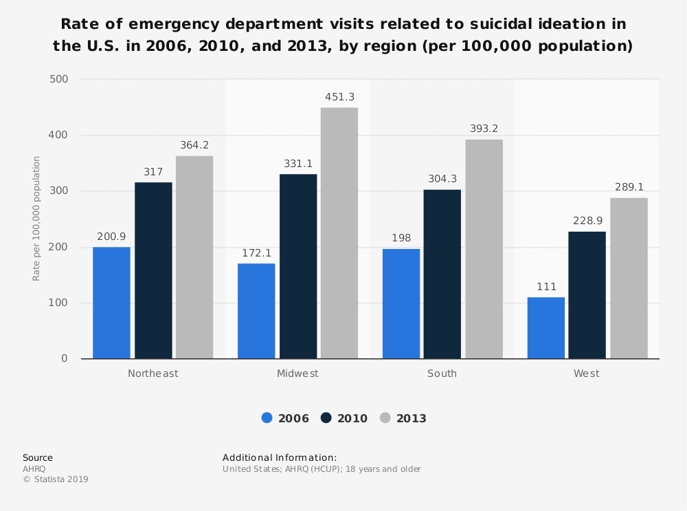 Statistic: Rate of emergency department visits related to suicidal ideation in the U.S. in 2006, 2010, and 2013, by region (per 100,000 population)   Statista