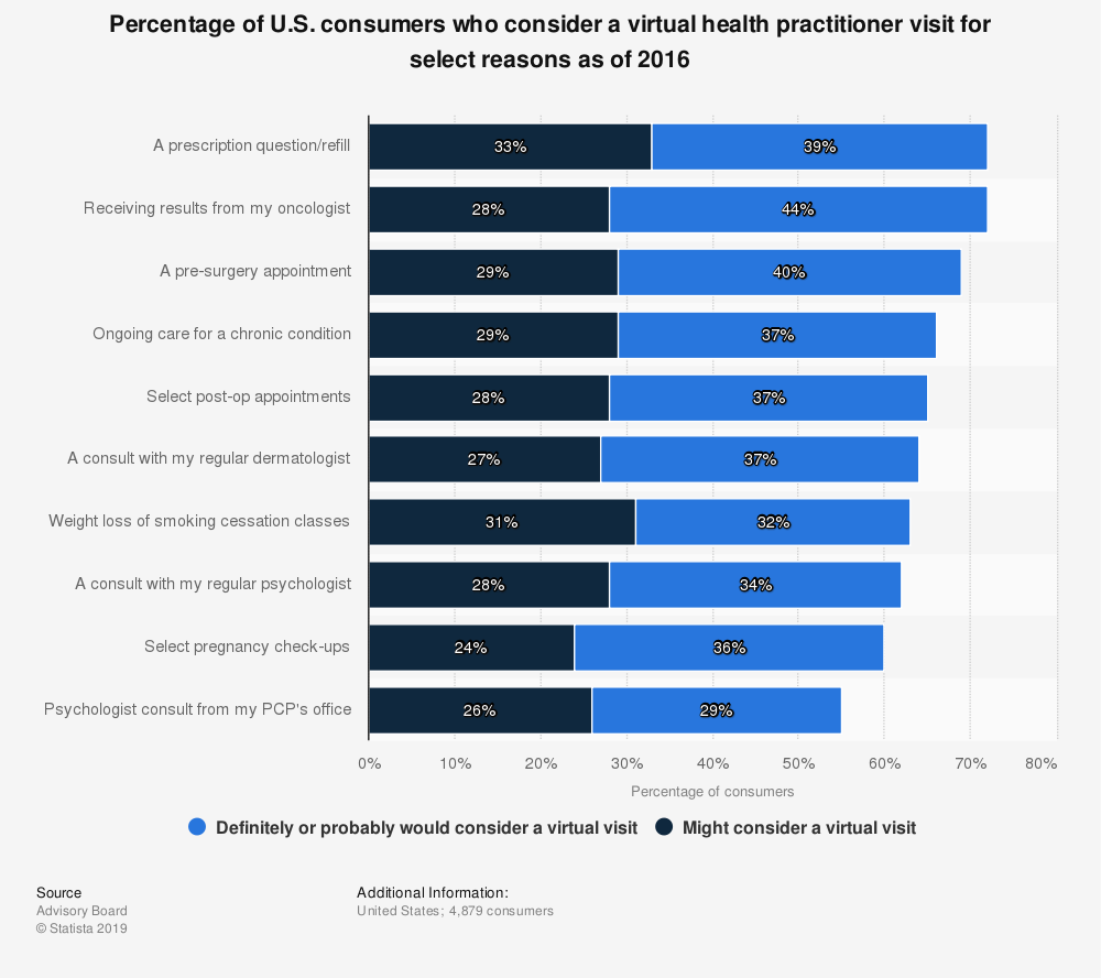 Statistic: Percentage of U.S. consumers who consider a virtual health practitioner visit for select reasons as of 2016 | Statista