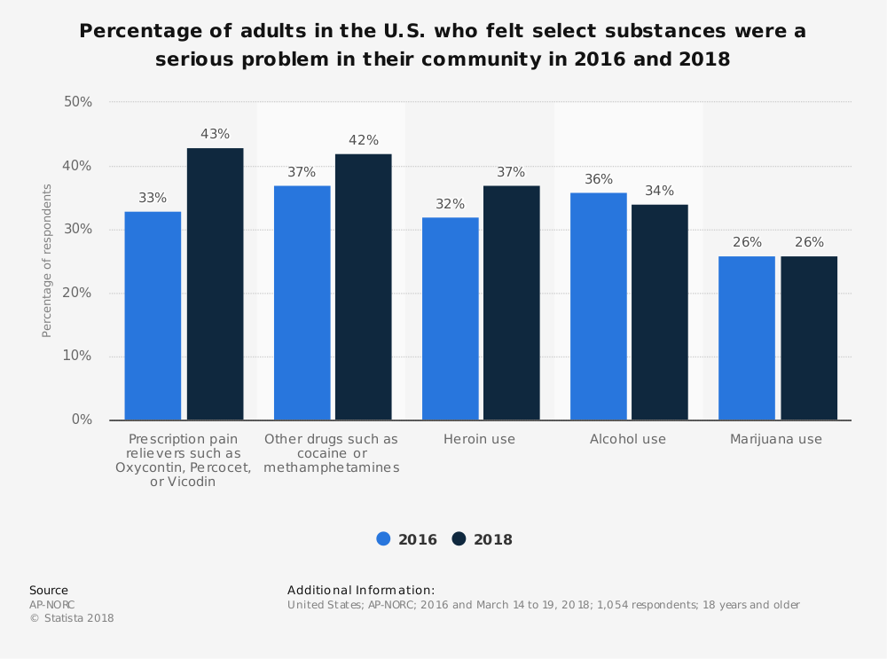 Statistic: Percentage of adults in the U.S. who felt select substances were a serious problem in their community in 2016 and 2018 | Statista