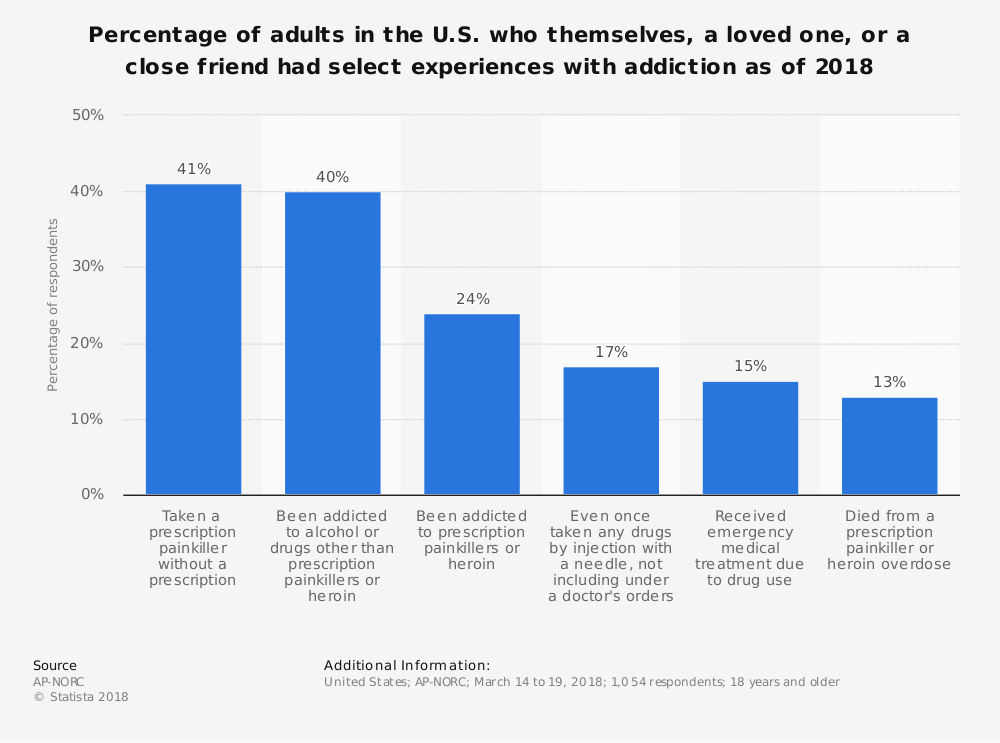 Statistic: Percentage of adults in the U.S. who themselves, a loved one, or a close friend had select experiences with addiction as of 2018 | Statista