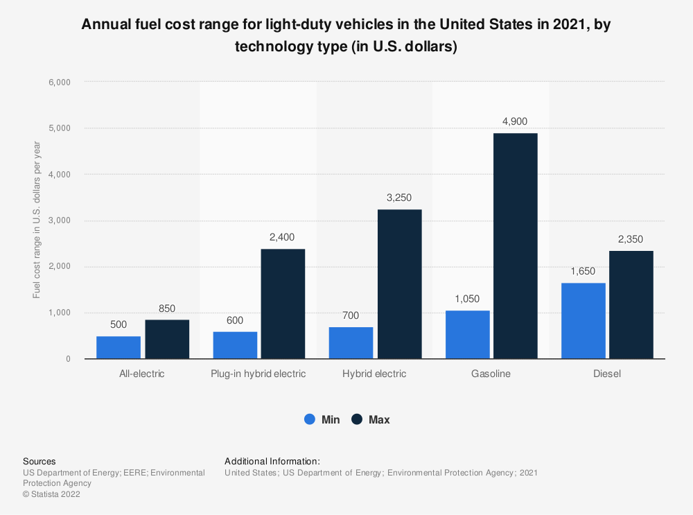 Statistic: Annual fuel cost range for light-duty vehicles in the United States in 2021, by technology type (in U.S. dollars) | Statista