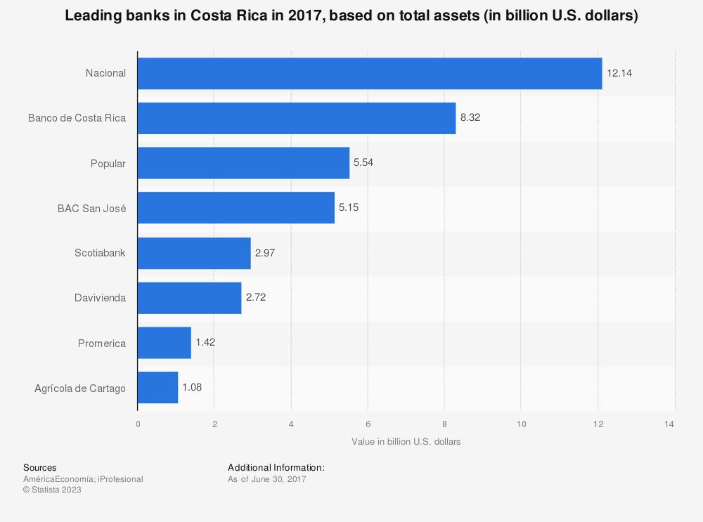 Statistic: Leading banks in Costa Rica in 2017, based on total assets (in billion U.S. dollars) | Statista