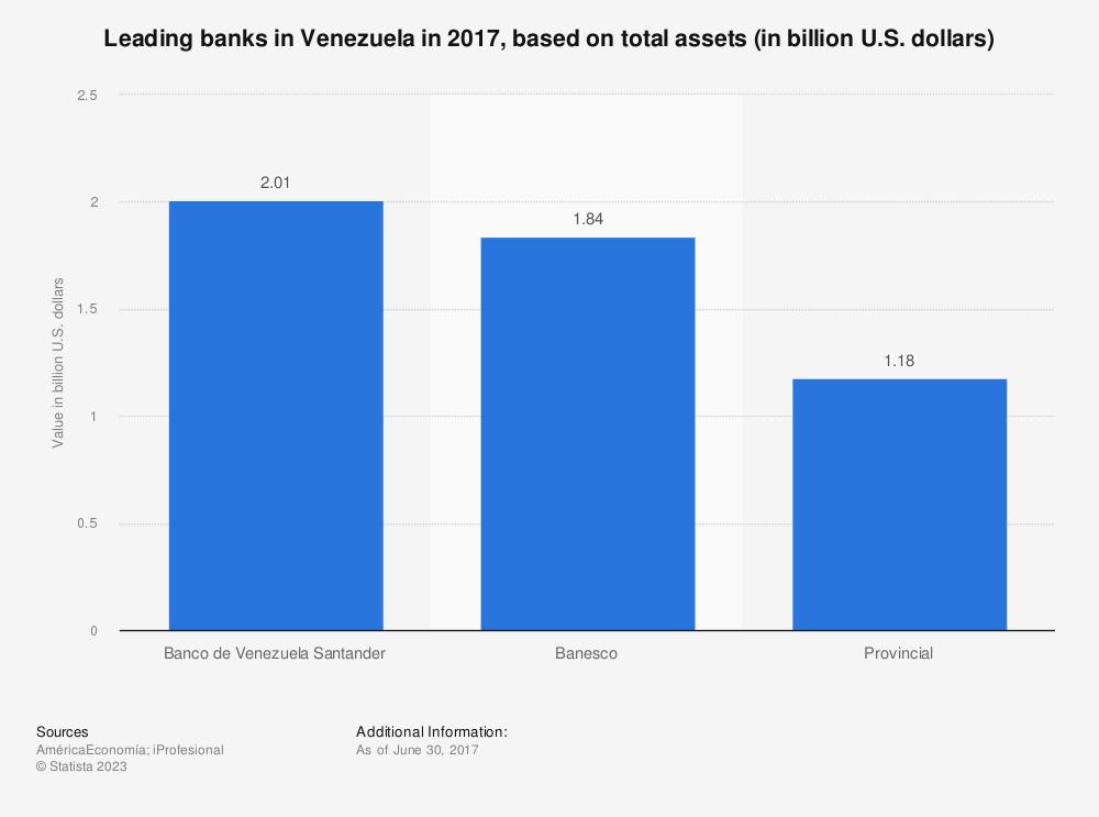 Statistic: Leading banks in Venezuela in 2017, based ontotal assets (in billion U.S. dollars)   Statista