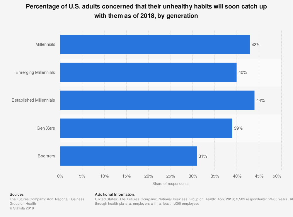 Statistic: Percentage of U.S. adults concerned that their unhealthy habits will soon catch up with them as of 2018, by generation | Statista