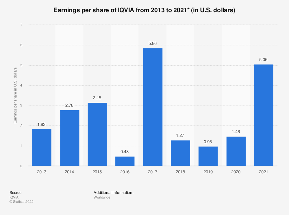 Statistic: Earnings per share of IQVIA stocks from 2013 to 2018 (in U.S. dollars)* | Statista