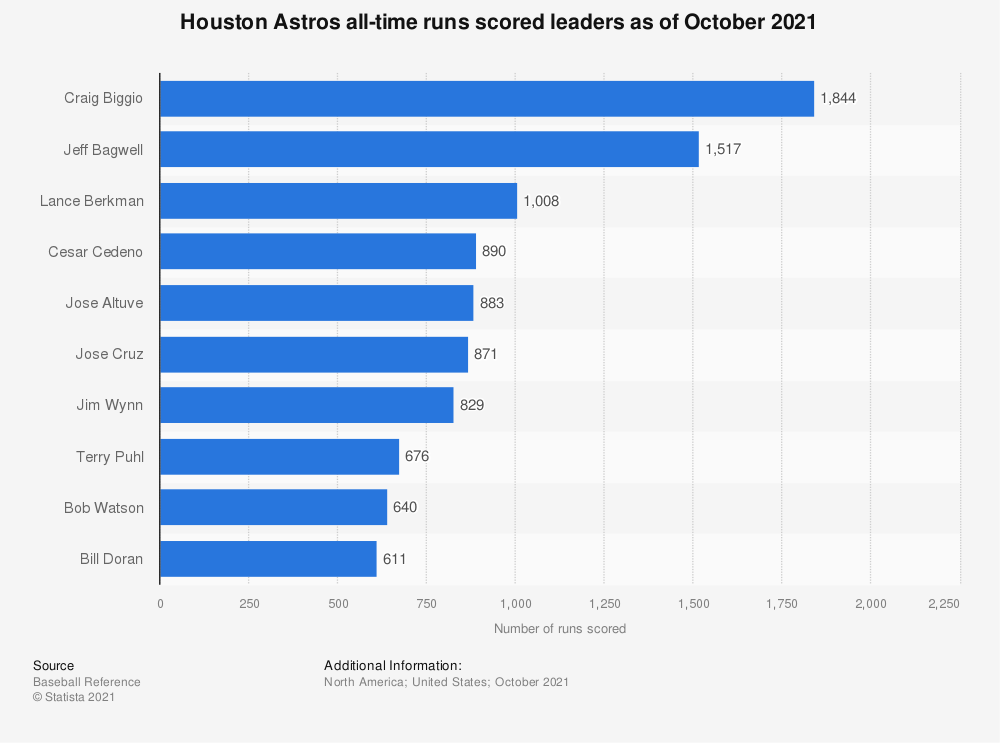 Statistic: Houston Astros all-time runs scored leaders as of October 4th, 2018   Statista