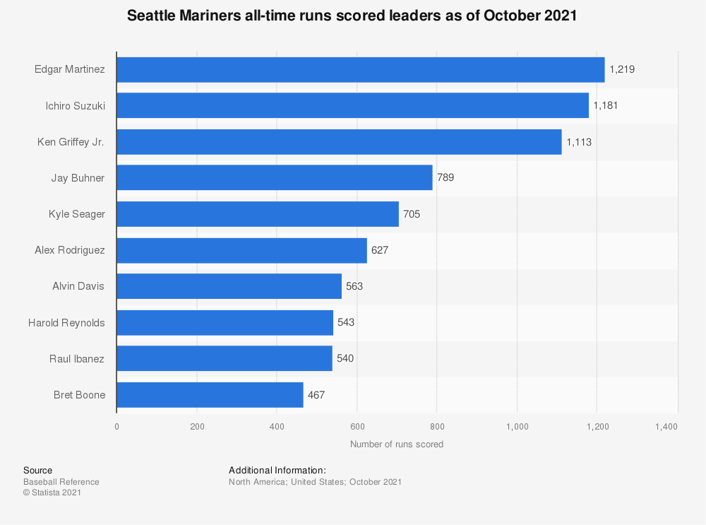 Statistic: Seattle Mariners all-time runs scored leaders as of October 2020 | Statista