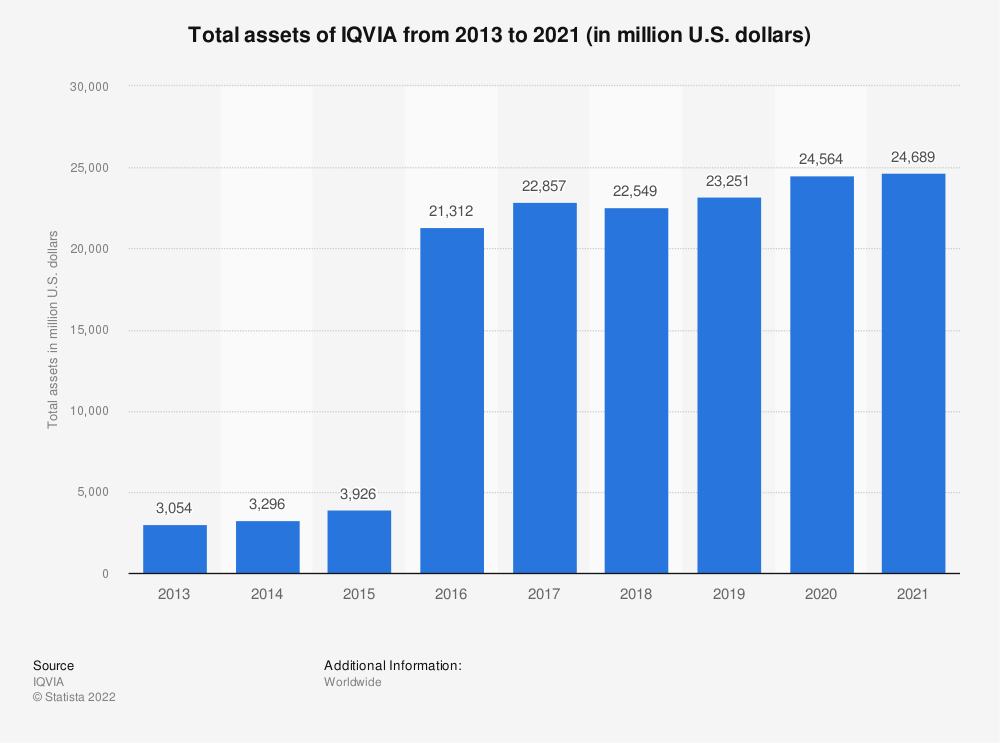 Statistic: Total assets of IQVIA from 2013 to 2019 (in million U.S. dollars) | Statista