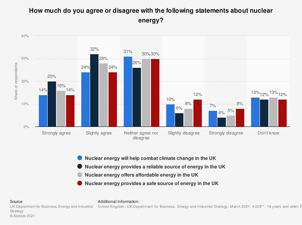 Statistic: How much do you agree or disagree with the following statements about nuclear energy? | Statista
