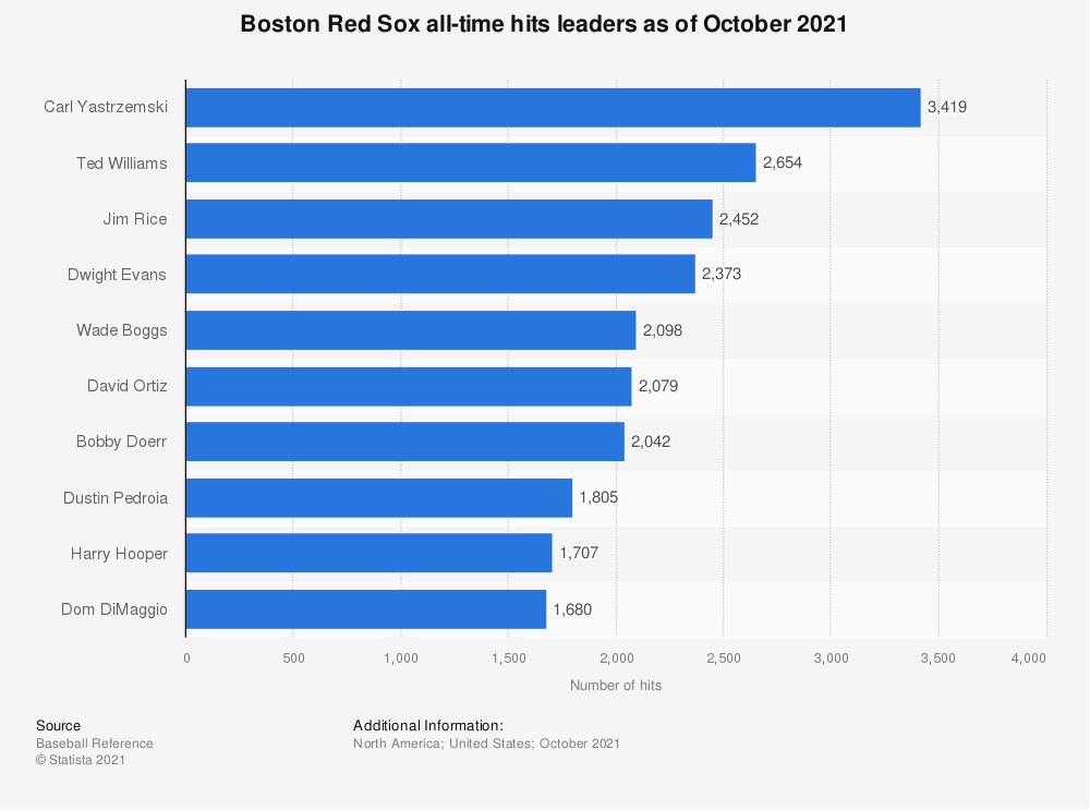 Statistic: Boston Red Sox all-time hits leaders as of October 10, 2019 | Statista