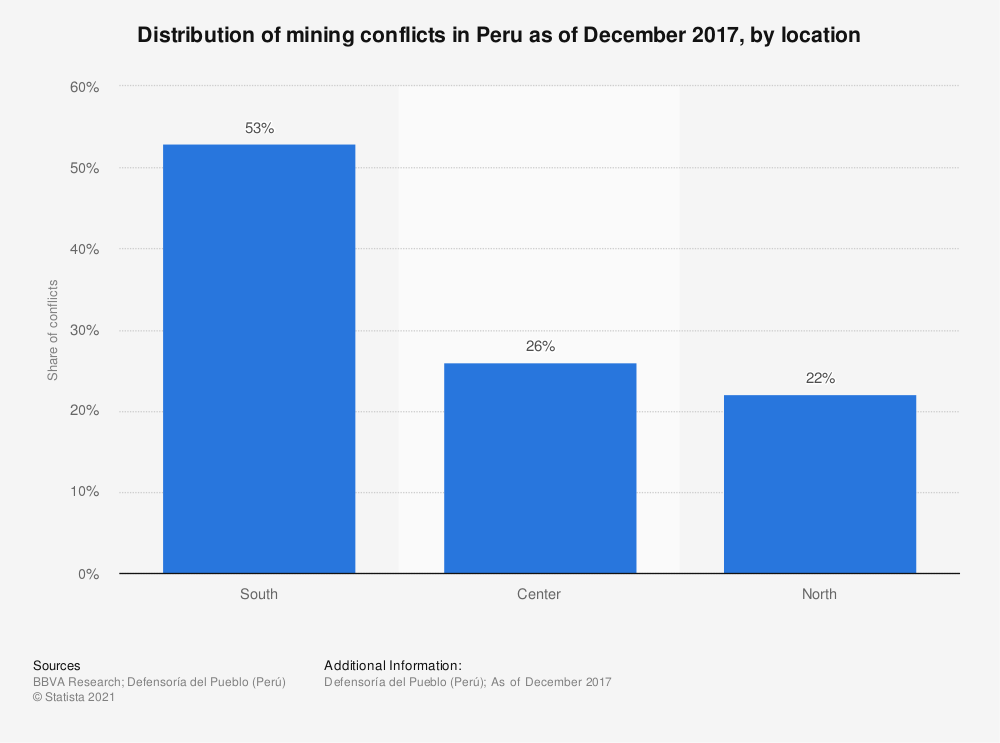 Statistic: Distribution of mining conflicts in Peru as of December 2017, by location | Statista