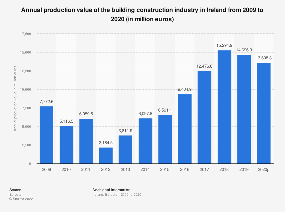 Statistic: Annual production value of the building construction industry in Ireland from 2008 to 2015 (in million euros) | Statista