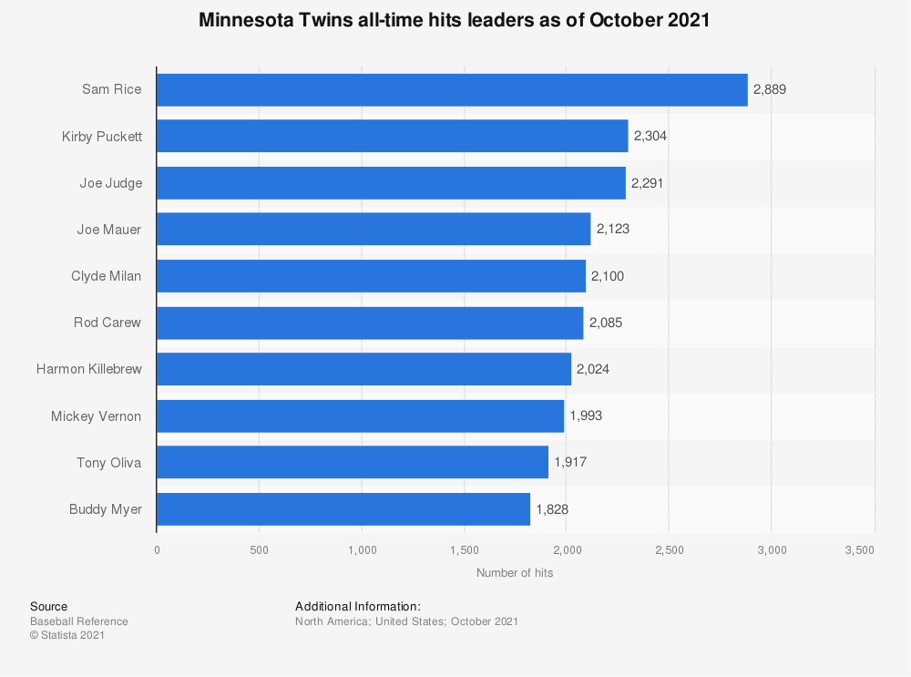 Statistic: Minnesota Twins all-time hits leaders as of October 2020 | Statista
