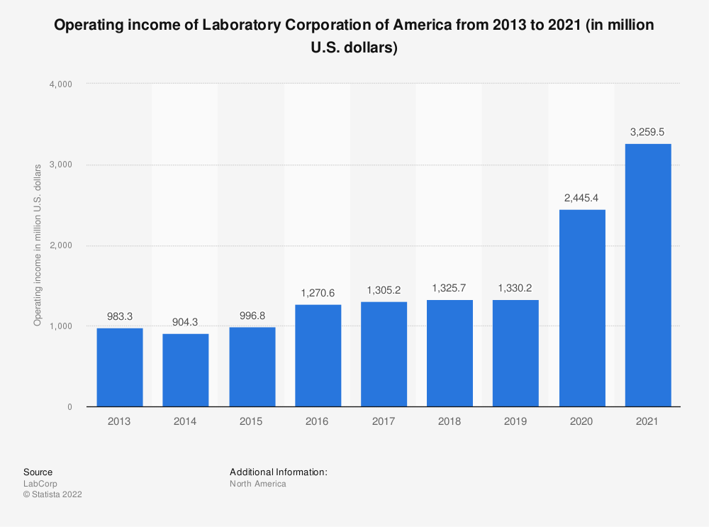 Statistic: Operating income of Laboratory Corporation of America from 2013 to 2018 (in million U.S. dollars) | Statista