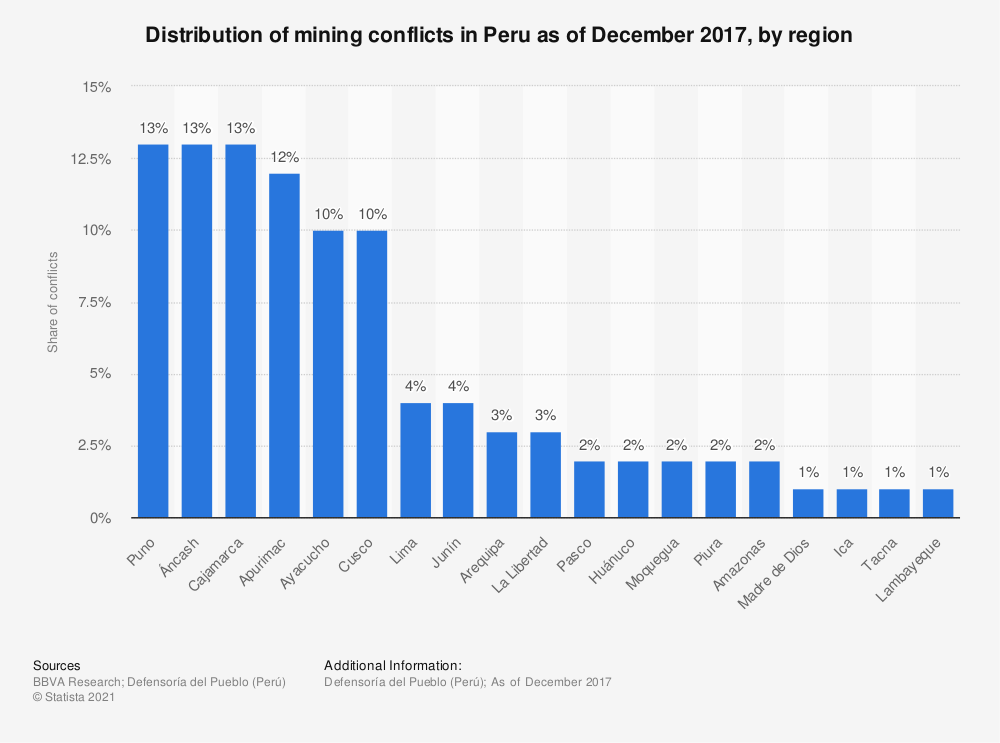 Statistic: Distribution of mining conflicts in Peru as of December 2017, by region | Statista