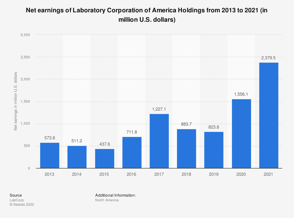 Statistic: Net earnings of Laboratory Corporation of America Holdings from 2013 to 2019 (in million U.S. dollars) | Statista