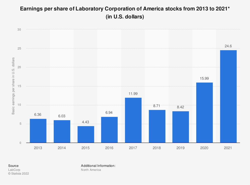 Statistic: Earnings per share of Laboratory Corporation of America stocks from 2013 to 2018 (in U.S. dollars)* | Statista