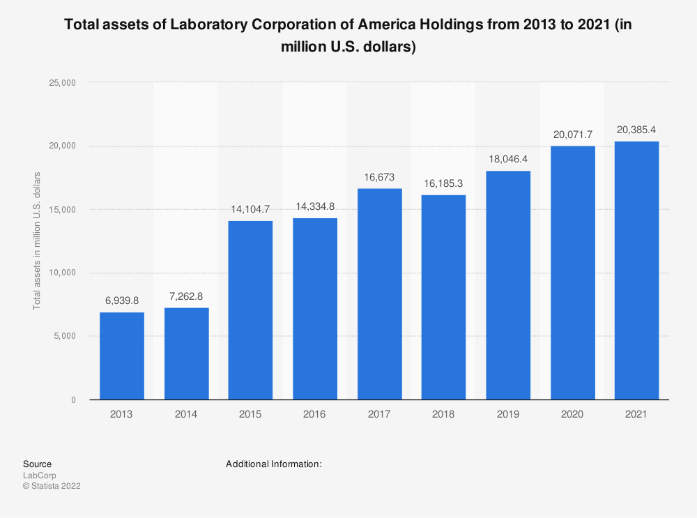 Statistic: Total assets of Laboratory Corporation of America Holdings from 2013 to 2018 (in million U.S. dollars) | Statista