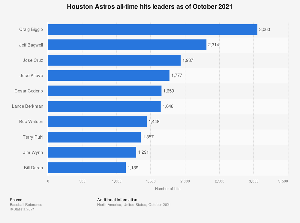 Statistic: Houston Astros all-time hits leaders as of October 4th, 2018 | Statista