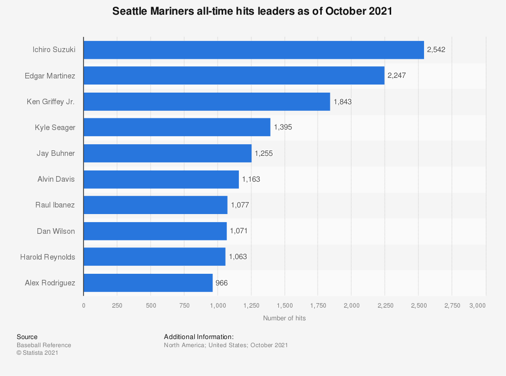 Statistic: Seattle Mariners all-time hits leaders as of October 2020   Statista