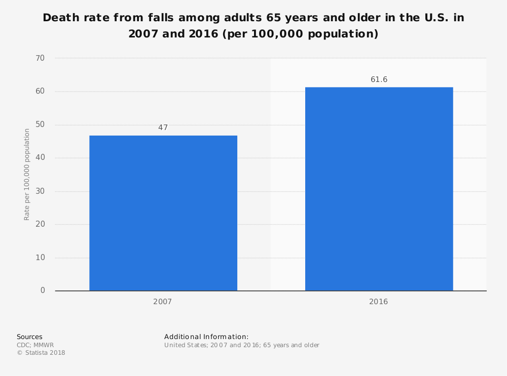 Statistic: Death rate from falls among adults 65 years and older in the U.S. in 2007 and 2016 (per 100,000 population) | Statista